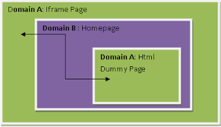 Cross Domain Iframe Resize.PNG